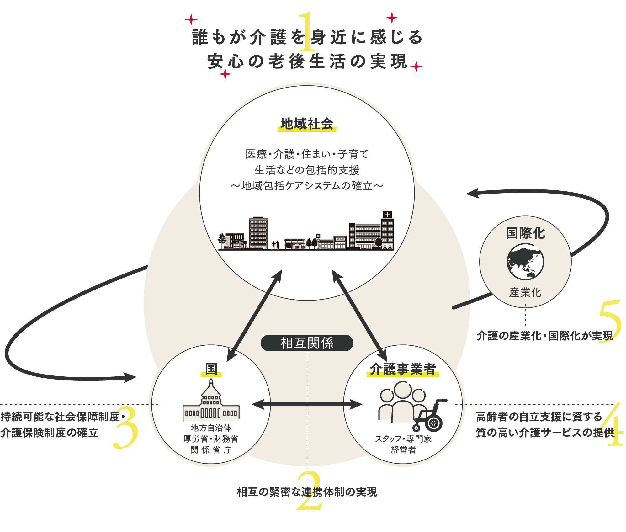 未来像の図